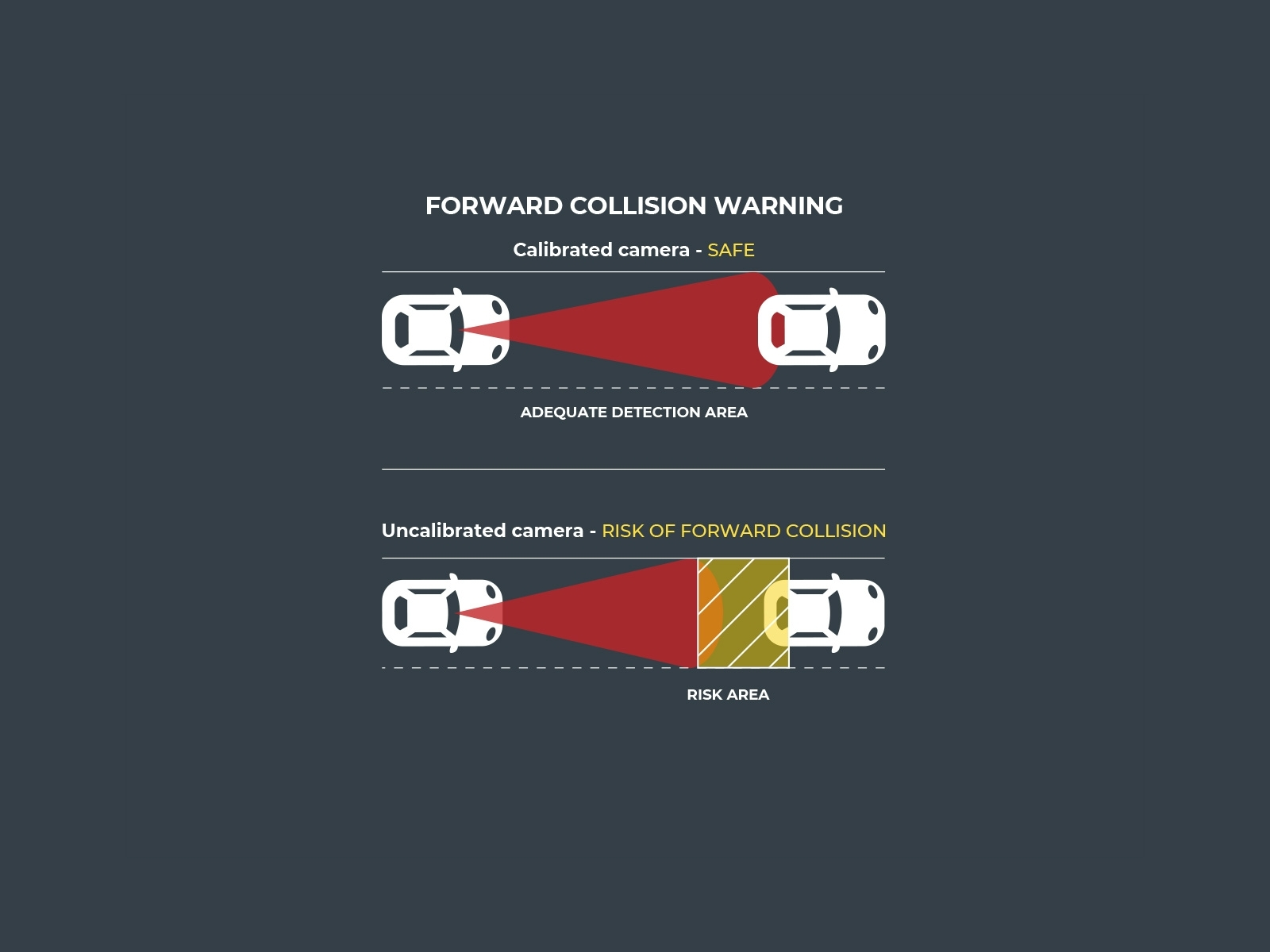 A well calibrated camera prevents collision (related to ADAS features)
